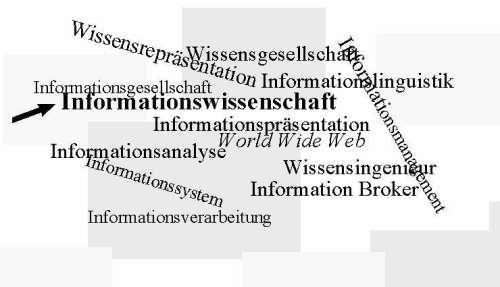 Begriffe zum Thema Informationswissenschaft